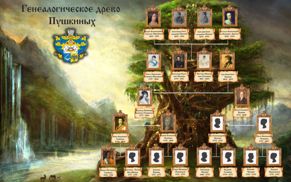 Генеалогическое дерево Пушкина