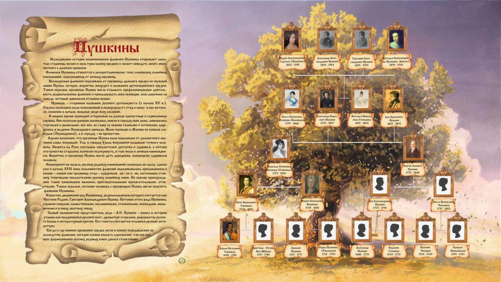 Родовое дерево Пушкиных