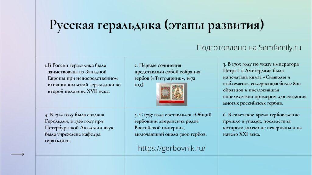 русская геральдика, развитие геральдики в России