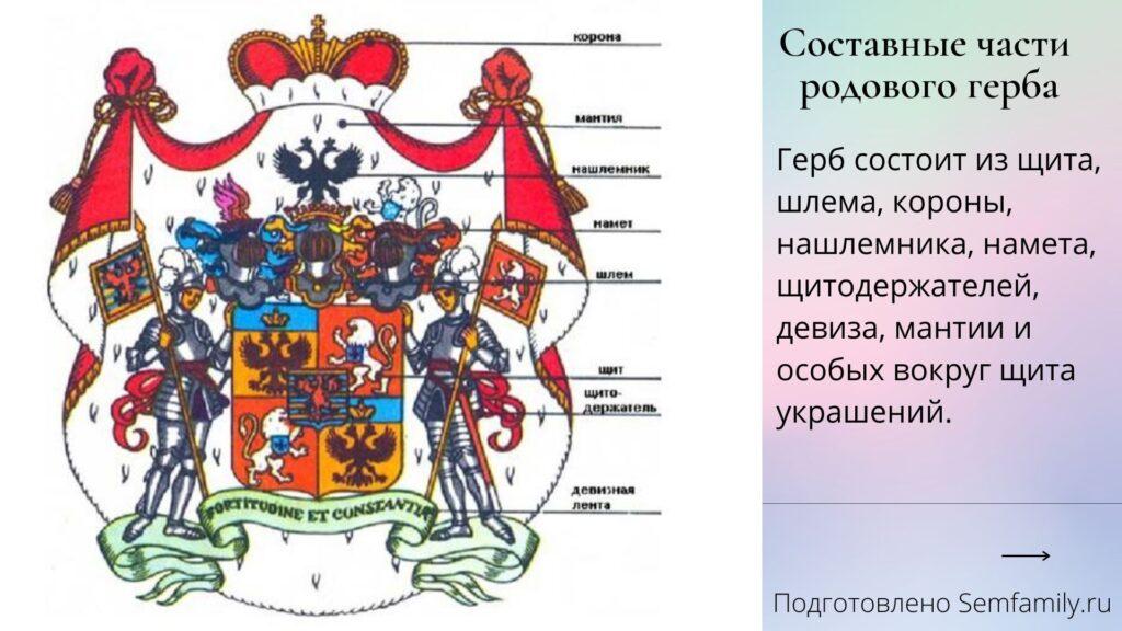 элементы герба, из чего состоит личный герб
